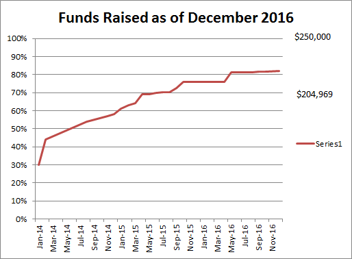 Funds Raised as of December 2016