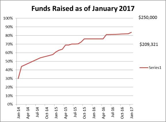 funds raised as of January 2017