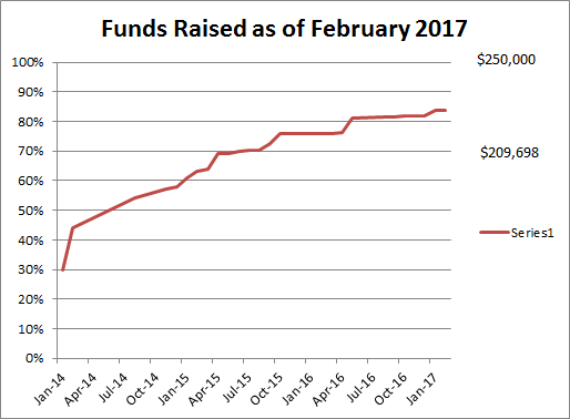 funds raised as of February 2017