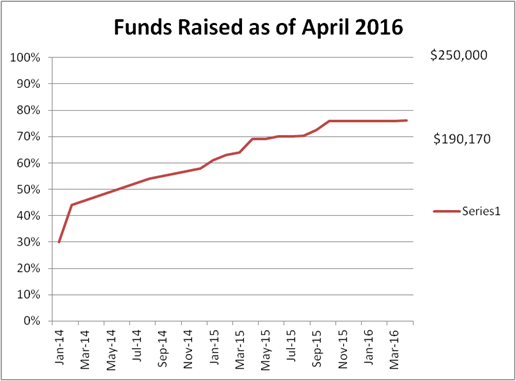 Funds Raised as of April 2016