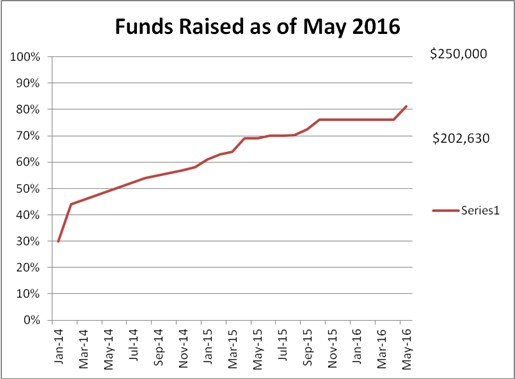 Funds Raised as of May 2016