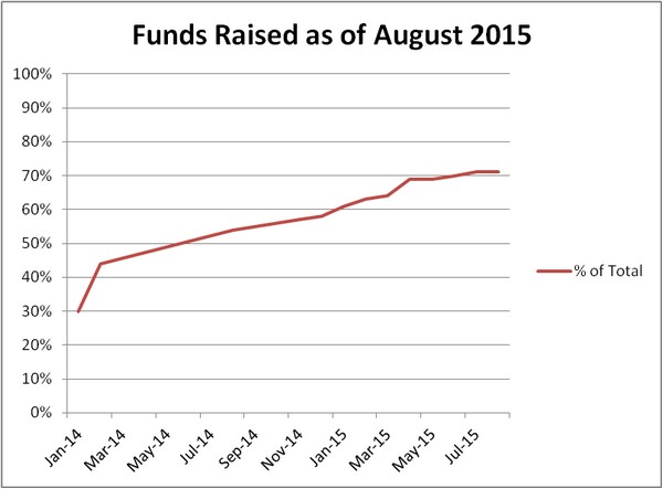 Funds Raised as of August 2015