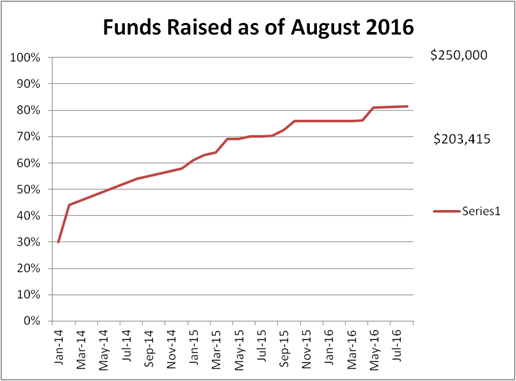 Funds Raised as of August 2016