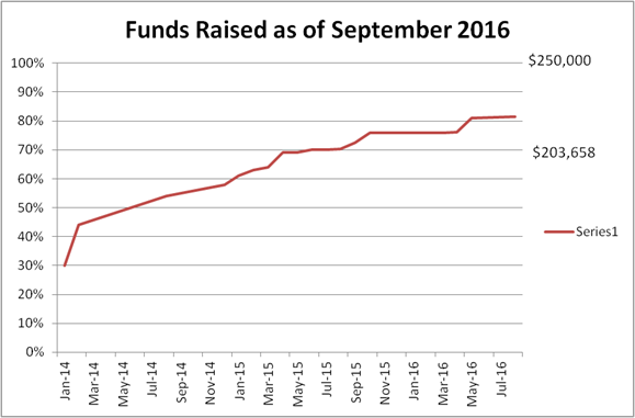 Funds Raised as of September 2016