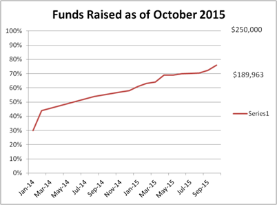 Funds Raised as of October 2015