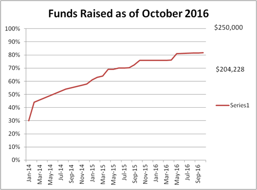 Funds Raised as of October 2016