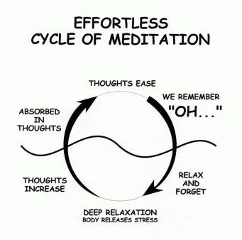 effortless cycle of meditation