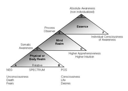 Jacob's Ladder diagram from Psychology of the Observer